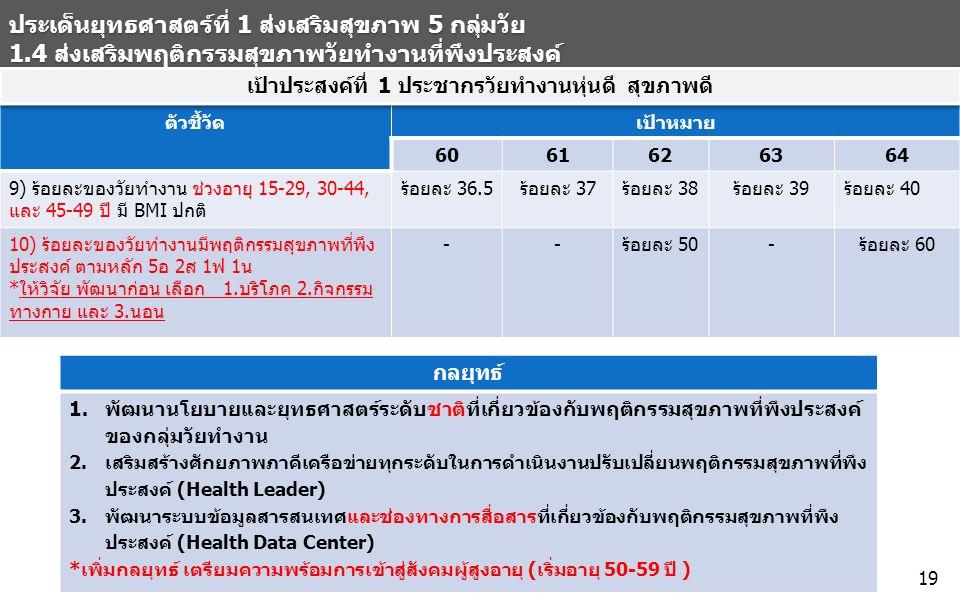 ประเด็นยุทธศาสตร์ที่ 1 ส่งเสริมสุขภาพ 5 กลุ่มวัย 1.4 ส่งเสริมพฤติกรรมสุขภาพวัยทำงานที่พึงประสงค์ ตัวชี้วัด เป้าหมาย 6061626364 9) ร้อยละของวัยทำงาน ช่