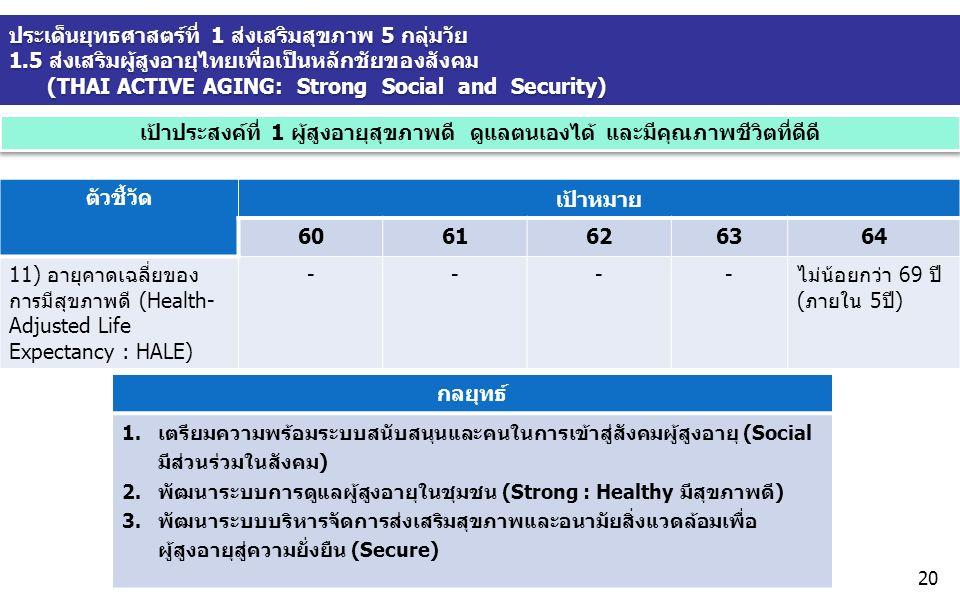 ประเด็นยุทธศาสตร์ที่ 1 ส่งเสริมสุขภาพ 5 กลุ่มวัย 1.5 ส่งเสริมผู้สูงอายุไทยเพื่อเป็นหลักชัยของสังคม (THAI ACTIVE AGING: Strong Social and Security) เป้าประสงค์ที่ 1 ผู้สูงอายุสุขภาพดี ดูแลตนเองได้ และมีคุณภาพชีวิตที่ดีดี ตัวชี้วัด เป้าหมาย 6061626364 11) อายุคาดเฉลี่ยของ การมีสุขภาพดี (Health- Adjusted Life Expectancy : HALE) ----ไม่น้อยกว่า 69 ปี (ภายใน 5ปี) กลยุทธ์ 1.เตรียมความพร้อมระบบสนับสนุนและคนในการเข้าสู่สังคมผู้สูงอายุ (Social มีส่วนร่วมในสังคม) 2.พัฒนาระบบการดูแลผู้สูงอายุในชุมชน (Strong : Healthy มีสุขภาพดี) 3.พัฒนาระบบบริหารจัดการส่งเสริมสุขภาพและอนามัยสิ่งแวดล้อมเพื่อ ผู้สูงอายุสู่ความยั่งยืน (Secure) 20