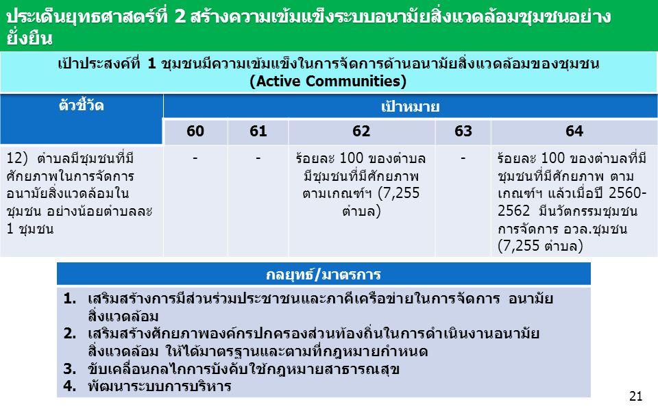 ตัวชี้วัด เป้าหมาย 6061626364 12) ตำบลมีชุมชนที่มี ศักยภาพในการจัดการ อนามัยสิ่งแวดล้อมใน ชุมชน อย่างน้อยตำบลละ 1 ชุมชน --ร้อยละ 100 ของตำบล มีชุมชนที่มีศักยภาพ ตามเกณฑ์ฯ (7,255 ตำบล) -ร้อยละ 100 ของตำบลที่มี ชุมชนที่มีศักยภาพ ตาม เกณฑ์ฯ แล้วเมื่อปี 2560- 2562 มีนวัตกรรมชุมชน การจัดการ อวล.ชุมชน (7,255 ตำบล) เป้าประสงค์ที่ 1 ชุมชนมีความเข้มแข็งในการจัดการด้านอนามัยสิ่งแวดล้อมของชุมชน (Active Communities) เป้าประสงค์ที่ 1 ชุมชนมีความเข้มแข็งในการจัดการด้านอนามัยสิ่งแวดล้อมของชุมชน (Active Communities) ประเด็นยุทธศาสตร์ที่ 2 สร้างความเข้มแข็งระบบอนามัยสิ่งแวดล้อมชุมชนอย่าง ยั่งยืน กลยุทธ์/มาตรการ 1.เสริมสร้างการมีส่วนร่วมประชาชนและภาคีเครือข่ายในการจัดการ อนามัย สิ่งแวดล้อม 2.เสริมสร้างศักยภาพองค์กรปกครองส่วนท้องถิ่นในการดำเนินงานอนามัย สิ่งแวดล้อม ให้ได้มาตรฐานและตามที่กฎหมายกำหนด 3.ขับเคลื่อนกลไกการบังคับใช้กฎหมายสาธารณสุข 4.พัฒนาระบบการบริหาร 21