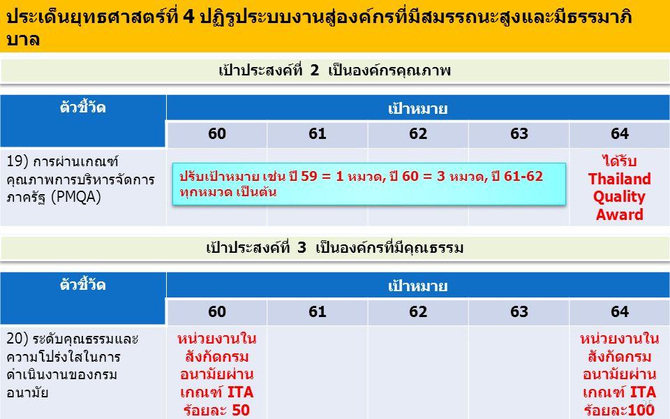 ตัวชี้วัด เป้าหมาย 6061626364 19) การผ่านเกณฑ์ คุณภาพการบริหารจัดการ ภาครัฐ (PMQA) ได้รับ Thailand Quality Award เป้าประสงค์ที่ 2 เป็นองค์กรคุณภาพ ประ