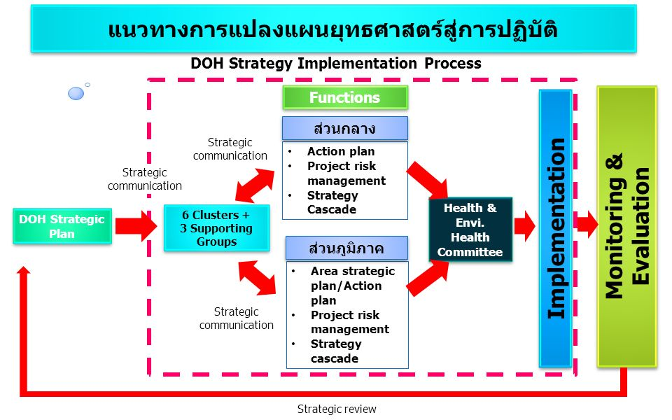 DOH Strategy Implementation Process DOH Strategic Plan Monitoring & Evaluation Strategic review 6 Clusters + 3 Supporting Groups 6 Clusters + 3 Supporting Groups Action plan Project risk management Strategy Cascade ส่วนกลาง Area strategic plan/Action plan Project risk management Strategy cascade ส่วนภูมิภาค Functions Strategic communication แนวทางการแปลงแผนยุทธศาสตร์สู่การปฏิบัติ Implementation Health & Envi.