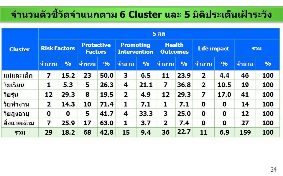 จำนวนตัวชี้วัดจำแนกตาม 6 Cluster และ 5 มิติประเด็นเฝ้าระวัง Cluster 5 มิติ Risk Factors Protective Factors Promoting Intervention Health Outcomes Life impactรวม จำนวน% % % % % % แม่และเด็ก 715.22350.036.51123.924.446100 วัยเรียน 15.3526.3421.1736.8210.519100 วัยรุ่น 1229.3819.524.91229.3717.041100 วัยทำงาน 214.31071.417.11 0014100 วัยสูงอายุ 00541.7433.3325.00012100 สิ่งแวดล้อม 725.91763.013.727.40027100 รวม 2918.26842.8159.436 22.7 116.9159100 34
