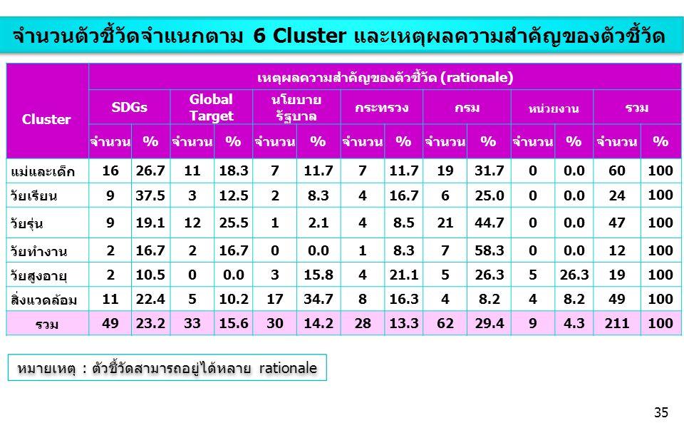 จำนวนตัวชี้วัดจำแนกตาม 6 Cluster และเหตุผลความสำคัญของตัวชี้วัด Cluster เหตุผลความสำคัญของตัวชี้วัด (rationale) SDGs Global Target นโยบาย รัฐบาล กระทรวงกรม หน่วยงาน รวม จำนวน% % % % % % % แม่และเด็ก 1626.71118.3711.77 1931.700.060 100 วัยเรียน 937.5312.528.3416.7625.000.024 100 วัยรุ่น 919.11225.512.148.52144.700.047 100 วัยทำงาน 216.72 00.018.3758.300.012 100 วัยสูงอายุ 210.500.0315.8421.1526.35 19 100 สิ่งแวดล้อม 1122.4510.21734.7816.348.24 49 100 รวม 4923.23315.63014.22813.36229.494.3211 100 หมายเหตุ : ตัวชี้วัดสามารถอยู่ได้หลาย rationale 35