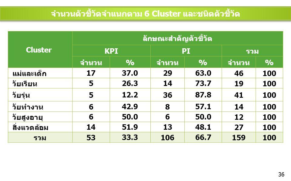 จำนวนตัวชี้วัดจำแนกตาม 6 Cluster และชนิดตัวชี้วัด Cluster ลักษณะสำคัญตัวชี้วัด KPIPIรวม จำนวน% % % แม่และเด็ก 1737.02963.046 100 วัยเรียน 526.31473.719 100 วัยรุ่น 512.23687.841 100 วัยทำงาน 642.9857.114 100 วัยสูงอายุ 650.06 12 100 สิ่งแวดล้อม 1451.91348.127 100 รวม 5333.310666.7159 100 36