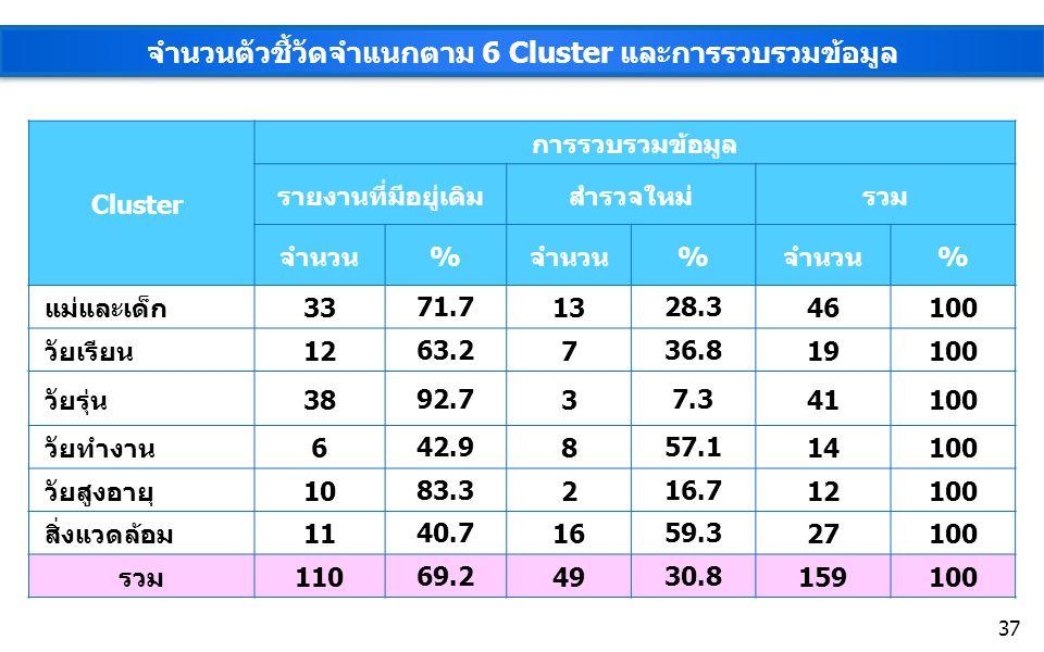 จำนวนตัวชี้วัดจำแนกตาม 6 Cluster และการรวบรวมข้อมูล Cluster การรวบรวมข้อมูล รายงานที่มีอยู่เดิมสำรวจใหม่รวม จำนวน% % % แม่และเด็ก 3371.71328.346 100 วัยเรียน 1263.2736.819 100 วัยรุ่น 3892.737.341 100 วัยทำงาน 642.9857.114 100 วัยสูงอายุ 1083.3216.712 100 สิ่งแวดล้อม 1140.71659.327 100 รวม 11069.24930.8159 100 37