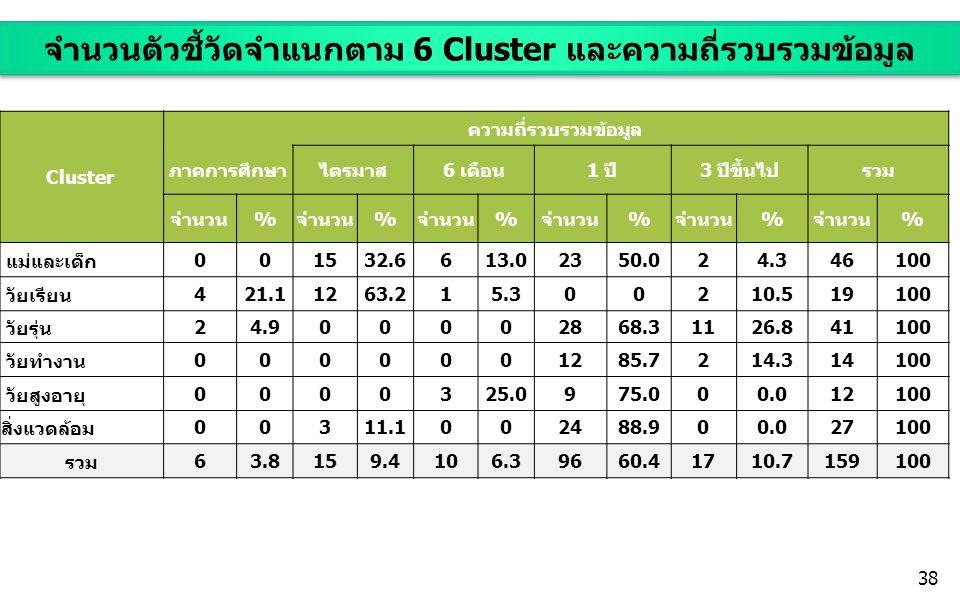 จำนวนตัวชี้วัดจำแนกตาม 6 Cluster และความถี่รวบรวมข้อมูล Cluster ความถี่รวบรวมข้อมูล ภาคการศึกษาไตรมาส6 เดือน1 ปี3 ปีขึ้นไปรวม จำนวน% % % % % % แม่และเด็ก 001532.6613.02350.024.346 100 วัยเรียน 421.11263.215.300210.519 100 วัยรุ่น 24.900002868.31126.841 100 วัยทำงาน 0000001285.7214.314 100 วัยสูงอายุ 0000325.0975.000.012 100 สิ่งแวดล้อม 00311.1002488.900.027 100 รวม 63.8159.4106.39660.41710.7159 100 38
