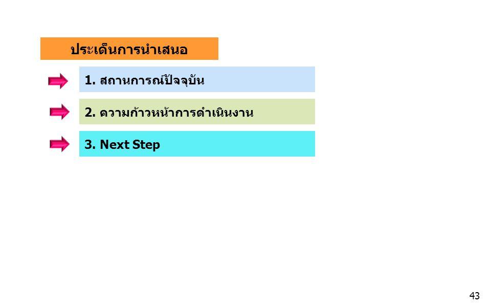 ประเด็นการนำเสนอ 2. ความก้าวหน้าการดำเนินงาน 1. สถานการณ์ปัจจุบัน 3. Next Step 43