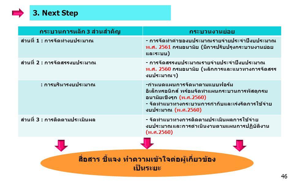 3. Next Step กระบวนการหลัก 3 ส่วนสำคัญกระบวนงานย่อย ส่วนที่ 1 : การจัดทำงบประมาณ- การจัดทำคำของบประมาณรายจ่ายประจำปีงบประมาณ พ.ศ. 2561 กรมอนามัย (มีกา