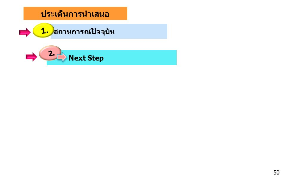 ประเด็นการนำเสนอ สถานการณ์ปัจจุบัน Next Step 1. 2. 50