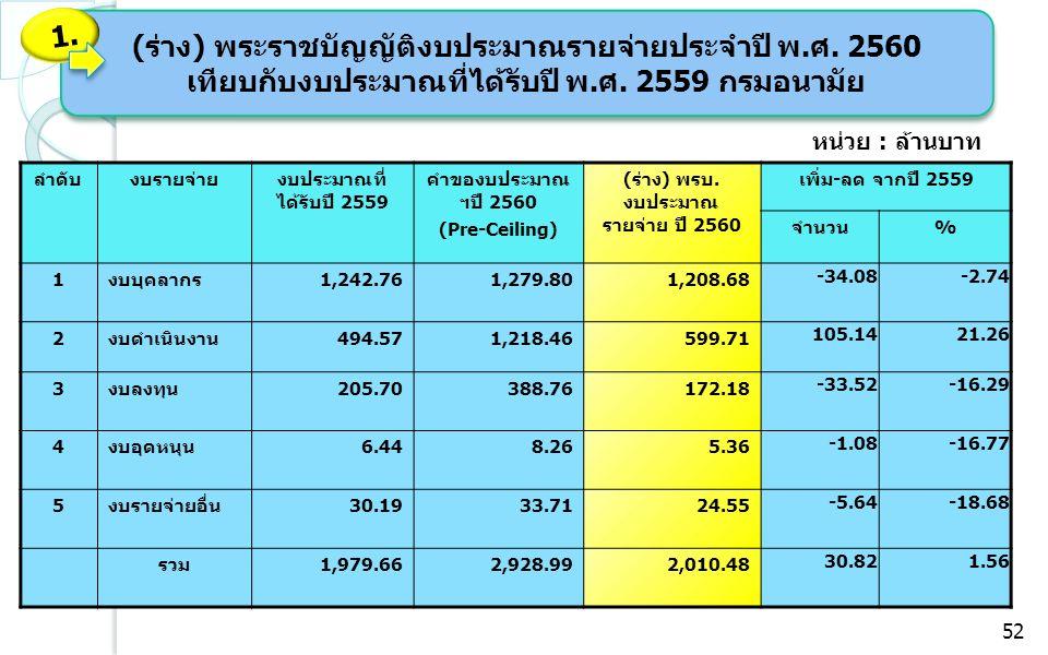 ลำดับงบรายจ่ายงบประมาณที่ ได้รับปี 2559 คำของบประมาณ ฯปี 2560 (Pre-Ceiling) (ร่าง) พรบ. งบประมาณ รายจ่าย ปี 2560 เพิ่ม-ลด จากปี 2559 จำนวน% 1งบบุคลากร