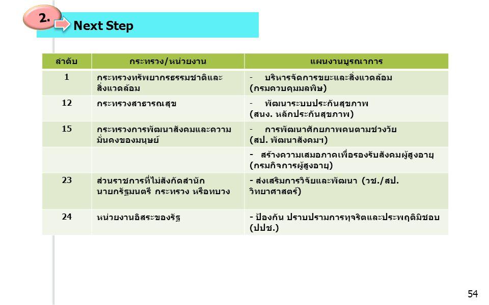 Next Step 2. ลำดับกระทรวง/หน่วยงานแผนงานบูรณาการ 1 กระทรวงทรัพยากรธรรมชาติและ สิ่งแวดล้อม -บริหารจัดการขยะและสิ่งแวดล้อม (กรมควบคุมมลพิษ) 12 กระทรวงสา