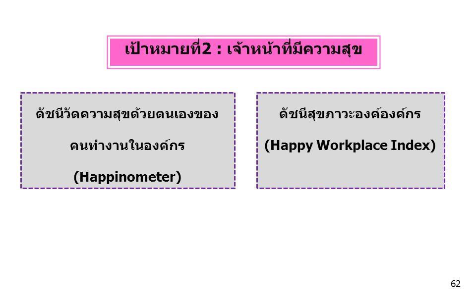 เป้าหมายที่2 : เจ้าหน้าที่มีความสุข ดัชนีวัดความสุขด้วยตนเองของ คนทำงานในองค์กร (Happinometer) ดัชนีสุขภาวะองค์องค์กร (Happy Workplace Index) 62
