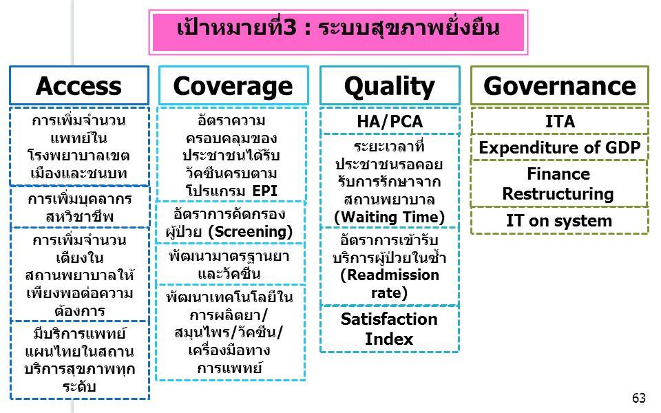 AccessCoverageQualityGovernance การเพิ่มจำนวน แพทย์ใน โรงพยาบาลเขต เมืองและชนบท การเพิ่มบุคลากร สหวิชาชีพ อัตราความ ครอบคลุมของ ประชาชนได้รับ วัคซีนครบตาม โปรแกรม EPI HA/PCAITA Expenditure of GDP การเพิ่มจำนวน เตียงใน สถานพยาบาลให้ เพียงพอต่อความ ต้องการ มีบริการแพทย์ แผนไทยในสถาน บริการสุขภาพทุก ระดับ อัตราการคัดกรอง ผู้ป่วย (Screening) พัฒนามาตรฐานยา และวัคซีน พัฒนาเทคโนโลยีใน การผลิตยา/ สมุนไพร/วัคซีน/ เครื่องมือทาง การแพทย์ ระยะเวลาที่ ประชาชนรอคอย รับการรักษาจาก สถานพยาบาล (Waiting Time) อัตราการเข้ารับ บริการผู้ป่วยในซ้ำ (Readmission rate) Satisfaction Index Finance Restructuring IT on system เป้าหมายที่3 : ระบบสุขภาพยั่งยืน 63