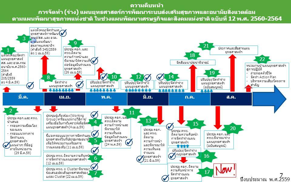 มี.ค.เม.ย.พ.ค.มิ.ย.ก.ค.ส.ค. ปีงบประมาณ พ.ศ.2559 ประชุม คอก.และ คทง. นำเสนอ -กรอบความเชื่อมโยง ของแผน -กรอบแนวทางการ จัดทำแผน ยุทธศาสตร์ฯ -แผนต่างๆ ที่