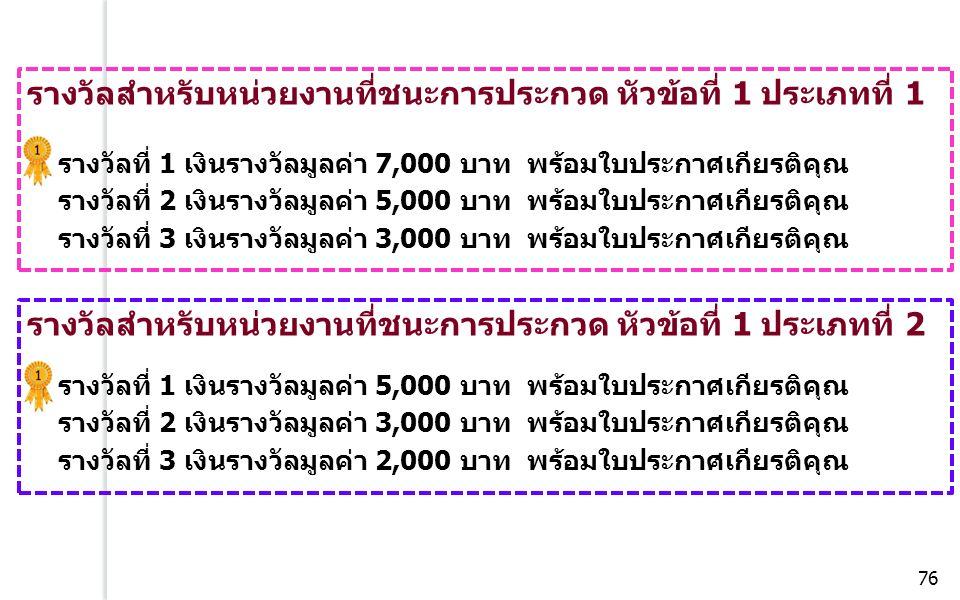 รางวัลสำหรับหน่วยงานที่ชนะการประกวด หัวข้อที่ 1 ประเภทที่ 1 รางวัลที่ 1 เงินรางวัลมูลค่า 7,000 บาท พร้อมใบประกาศเกียรติคุณ รางวัลที่ 2 เงินรางวัลมูลค่า 5,000 บาท พร้อมใบประกาศเกียรติคุณ รางวัลที่ 3 เงินรางวัลมูลค่า 3,000 บาท พร้อมใบประกาศเกียรติคุณ รางวัลสำหรับหน่วยงานที่ชนะการประกวด หัวข้อที่ 1 ประเภทที่ 2 รางวัลที่ 1 เงินรางวัลมูลค่า 5,000 บาท พร้อมใบประกาศเกียรติคุณ รางวัลที่ 2 เงินรางวัลมูลค่า 3,000 บาท พร้อมใบประกาศเกียรติคุณ รางวัลที่ 3 เงินรางวัลมูลค่า 2,000 บาท พร้อมใบประกาศเกียรติคุณ 76
