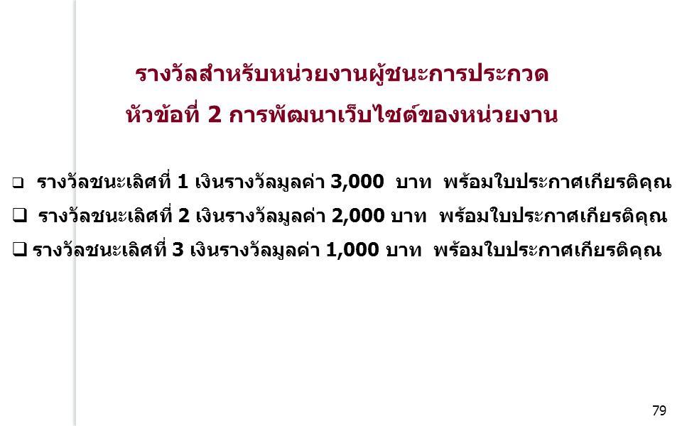รางวัลสำหรับหน่วยงานผู้ชนะการประกวด หัวข้อที่ 2 การพัฒนาเว็บไซต์ของหน่วยงาน  รางวัลชนะเลิศที่ 1 เงินรางวัลมูลค่า 3,000 บาท พร้อมใบประกาศเกียรติคุณ  รางวัลชนะเลิศที่ 2 เงินรางวัลมูลค่า 2,000 บาท พร้อมใบประกาศเกียรติคุณ  รางวัลชนะเลิศที่ 3 เงินรางวัลมูลค่า 1,000 บาท พร้อมใบประกาศเกียรติคุณ 79