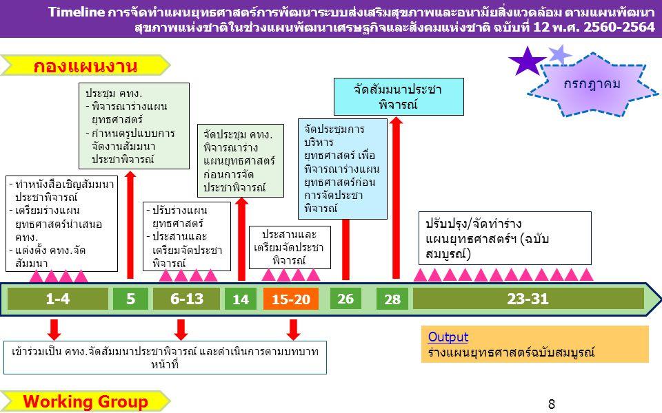 Timeline การจัดทำแผนยุทธศาสตร์การพัฒนาระบบส่งเสริมสุขภาพและอนามัยสิ่งแวดล้อม ตามแผนพัฒนา สุขภาพแห่งชาติในช่วงแผนพัฒนาเศรษฐกิจและสังคมแห่งชาติ ฉบับที่ 12 พ.ศ.