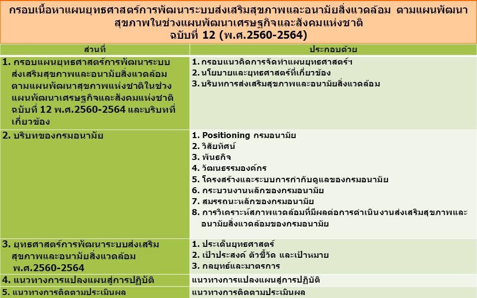 การทำประชาพิจารณ์ วันพฤหัสบดีที่ 28 กรกฎาคม 2559 1.จัดขึ้นในวันพฤหัสบดีที่ 28 กรกฎาคม 2559 2.ผู้เข้าร่วมประชาพิจารณ์ ประมาณ 40-60 คน 1) เน้นที่ เครือข่ายภาคประชาชนและเอกชน 2) หน่วยงานภายนอก  กระทรวงพัฒนาสังคมและความมั่นคงของมนุษย์  กระทรวงศึกษาธิการ  กระทรวงมหาดไทย  กระทรวงทรัพยากรธรรมชาติและสิ่งแวดล้อม  กระทรวงแรงงาน 3.