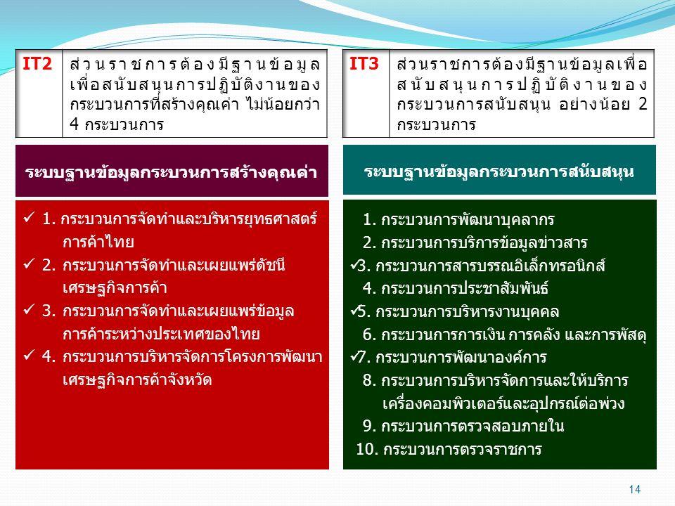 14 ระบบฐานข้อมูลกระบวนการสร้างคุณค่า 1. กระบวนการจัดทำและบริหารยุทธศาสตร์ การค้าไทย 2.กระบวนการจัดทำและเผยแพร่ดัชนี เศรษฐกิจการค้า 3.กระบวนการจัดทำและ