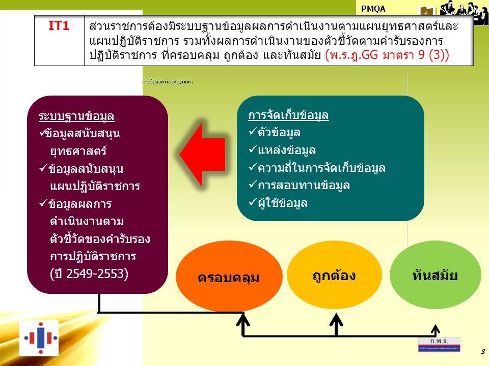 PMQA Organization 3 ระบบฐานข้อมูล ข้อมูลสนับสนุน ยุทธศาสตร์ ข้อมูลสนับสนุน แผนปฏิบัติราชการ ข้อมูลผลการ ดำเนินงานตาม ตัวชี้วัดของคำรับรอง การปฏิบัติราชการ (ปี 2549-2553) การจัดเก็บข้อมูล ตัวข้อมูล แหล่งข้อมูล ความถี่ในการจัดเก็บข้อมูล การสอบทานข้อมูล ผู้ใช้ข้อมูล ครอบคลุม ถูกต้องทันสมัย