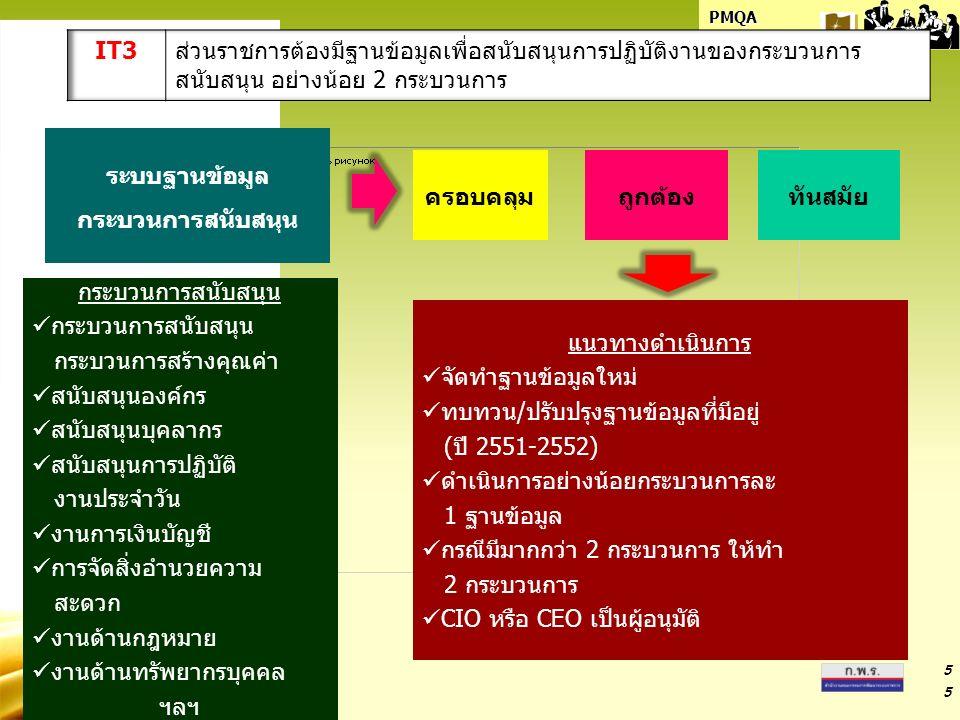 PMQA Organization 5 5 ระบบฐานข้อมูล กระบวนการสนับสนุน กระบวนการสร้างคุณค่า สนับสนุนองค์กร สนับสนุนบุคลากร สนับสนุนการปฏิบัติ งานประจำวัน งานการเงินบัญชี การจัดสิ่งอำนวยความ สะดวก งานด้านกฎหมาย งานด้านทรัพยากรบุคคล ฯลฯ ครอบคลุมถูกต้องทันสมัย แนวทางดำเนินการ จัดทำฐานข้อมูลใหม่ ทบทวน/ปรับปรุงฐานข้อมูลที่มีอยู่ (ปี 2551-2552) ดำเนินการอย่างน้อยกระบวนการละ 1 ฐานข้อมูล กรณีมีมากกว่า 2 กระบวนการ ให้ทำ 2 กระบวนการ CIO หรือ CEO เป็นผู้อนุมัติ