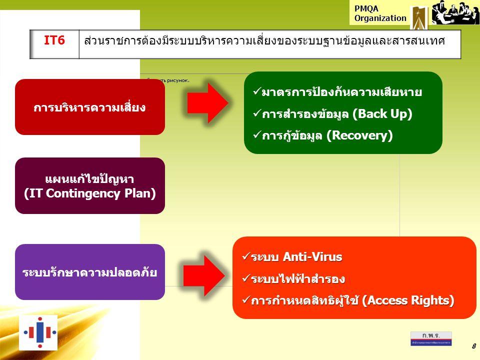 PMQA Organization 8 การบริหารความเสี่ยง แผนแก้ไขปัญหา (IT Contingency Plan) ระบบรักษาความปลอดภัย มาตรการป้องกันความเสียหาย การสำรองข้อมูล (Back Up) การกู้ข้อมูล (Recovery) ระบบ Anti-Virus ระบบ Anti-Virus ระบบไฟฟ้าสำรอง ระบบไฟฟ้าสำรอง การกำหนดสิทธิผู้ใช้ (Access Rights) การกำหนดสิทธิผู้ใช้ (Access Rights)