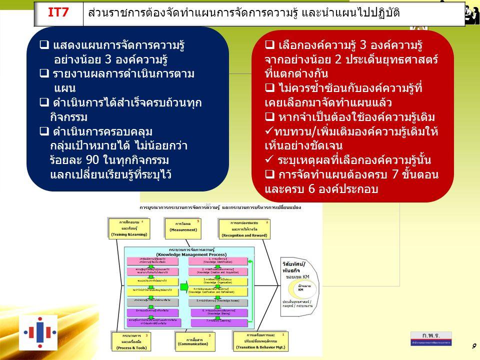 ทบทวนระบบสารสนเทศด้วย 3 ประเด็นหลัก 10 ประเด็นย่อย 1.