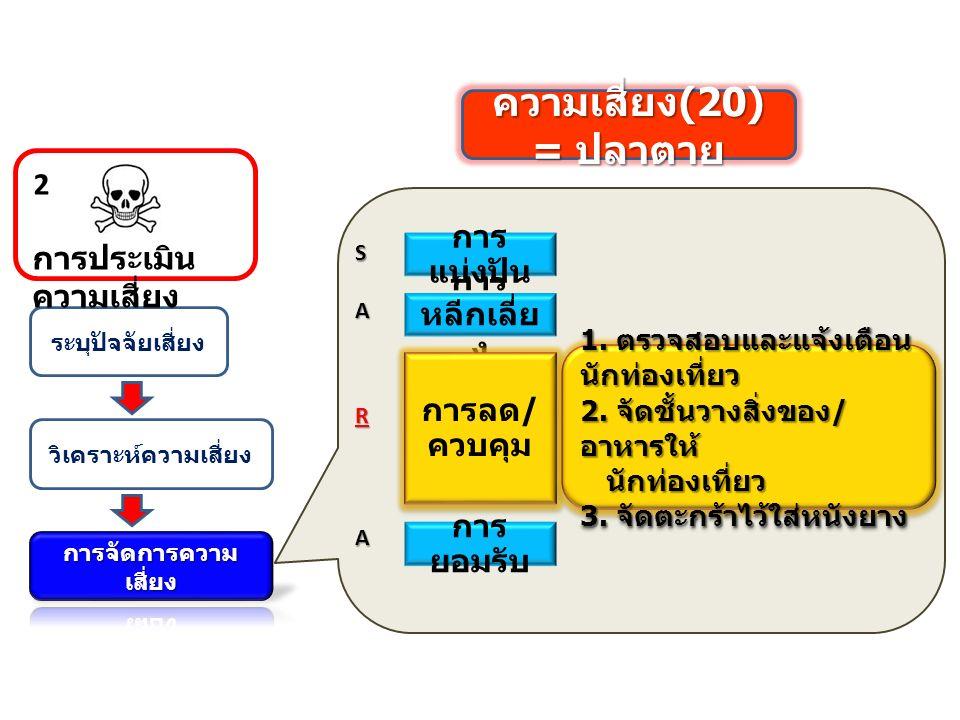 ระบุปัจจัยเสี่ยง วิเคราะห์ความเสี่ยง การประเมิน ความเสี่ยง 2 ความเสี่ยง (20) = ปลาตาย การ หลีกเลี่ย ง การลด / ควบคุม 1.