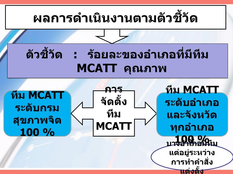 ผลการดำเนินงานตามตัวชี้วัด ตัวชี้วัด : ร้อยละของอำเภอที่มีทีม MCATT คุณภาพ ทีม MCATT ระดับกรม สุขภาพจิต 100 % การ จัดตั้ง ทีม MCATT ทีม MCATT ระดับอำเภอ และจังหวัด ทุกอำเภอ 100 % บางอำเภอมีทีม แต่อยู่ระหว่าง การทำคำสั่ง แต่งตั้ง