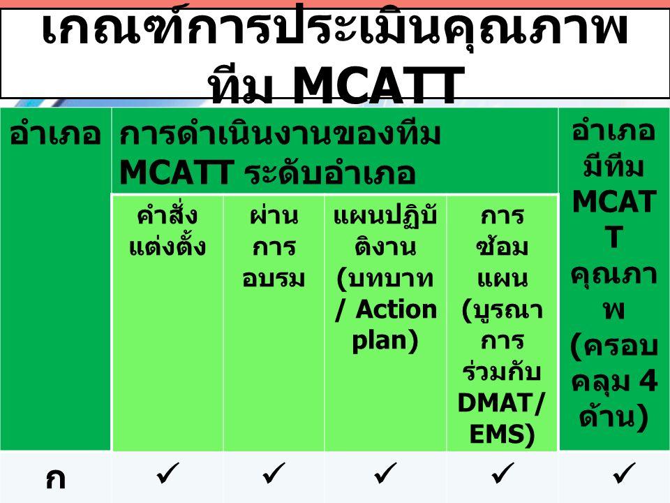 เกณฑ์การประเมินคุณภาพ ทีม MCATT อำเภอการดำเนินงานของทีม MCATT ระดับอำเภอ อำเภอ มีทีม MCAT T คุณภา พ ( ครอบ คลุม 4 ด้าน ) คำสั่ง แต่งตั้ง ผ่าน การ อบรม แผนปฏิบั ติงาน ( บทบาท / Action plan) การ ซ้อม แผน ( บูรณา การ ร่วมกับ DMAT/ EMS) ก ข  ร้อยละของอำเภอที่มีทีม MCATT คุณภาพ ( ครอบคลุม 4 ด้าน ) 50 %