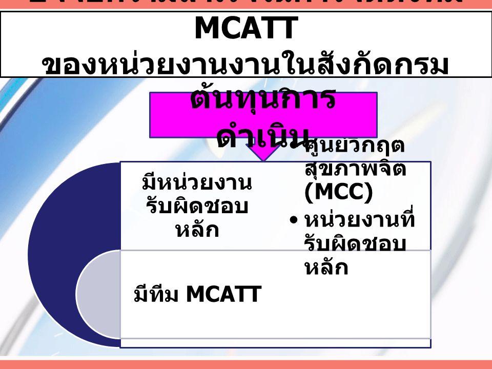 ปัจจัยความสำเร็จในการจัดตั้งทีม MCATT ของหน่วยงานงานในสังกัดกรม สุขภาพจิต มีหน่วยงาน รับผิดชอบ หลัก มีทีม MCATT ศูนย์วิกฤต สุขภาพจิต (MCC) หน่วยงานที่ รับผิดชอบ หลัก ต้นทุนการ ดำเนิน