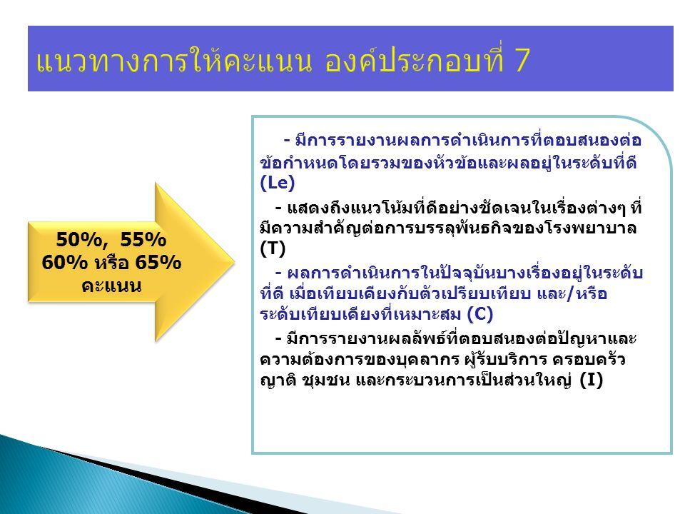 แนวทางการให้คะแนน องค์ประกอบที่ 7 50%, 55% 60% หรือ 65% คะแนน - มีการรายงานผลการดำเนินการที่ตอบสนองต่อ ข้อกำหนดโดยรวมของหัวข้อและผลอยู่ในระดับที่ดี (Le) - แสดงถึงแนวโน้มที่ดีอย่างชัดเจนในเรื่องต่างๆ ที่ มีความสำคัญต่อการบรรลุพันธกิจของโรงพยาบาล (T) - ผลการดำเนินการในปัจจุบันบางเรื่องอยู่ในระดับ ที่ดี เมื่อเทียบเคียงกับตัวเปรียบเทียบ และ/หรือ ระดับเทียบเคียงที่เหมาะสม (C) - มีการรายงานผลลัพธ์ที่ตอบสนองต่อปัญหาและ ความต้องการของบุคลากร ผู้รับบริการ ครอบครัว ญาติ ชุมชน และกระบวนการเป็นส่วนใหญ่ (I)
