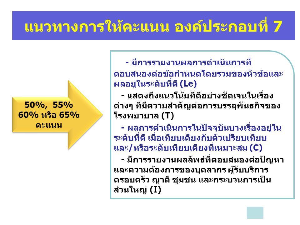 แนวทางการให้คะแนน องค์ประกอบที่ 7 50%, 55% 60% หรือ 65% คะแนน - มีการรายงานผลการดำเนินการที่ ตอบสนองต่อข้อกำหนดโดยรวมของหัวข้อและ ผลอยู่ในระดับที่ดี (Le) - แสดงถึงแนวโน้มที่ดีอย่างชัดเจนในเรื่อง ต่างๆ ที่มีความสำคัญต่อการบรรลุพันธกิจของ โรงพยาบาล (T) - ผลการดำเนินการในปัจจุบันบางเรื่องอยู่ใน ระดับที่ดี เมื่อเทียบเคียงกับตัวเปรียบเทียบ และ/หรือระดับเทียบเคียงที่เหมาะสม (C) - มีการรายงานผลลัพธ์ที่ตอบสนองต่อปัญหา และความต้องการของบุคลากร ผู้รับบริการ ครอบครัว ญาติ ชุมชน และกระบวนการเป็น ส่วนใหญ่ (I)