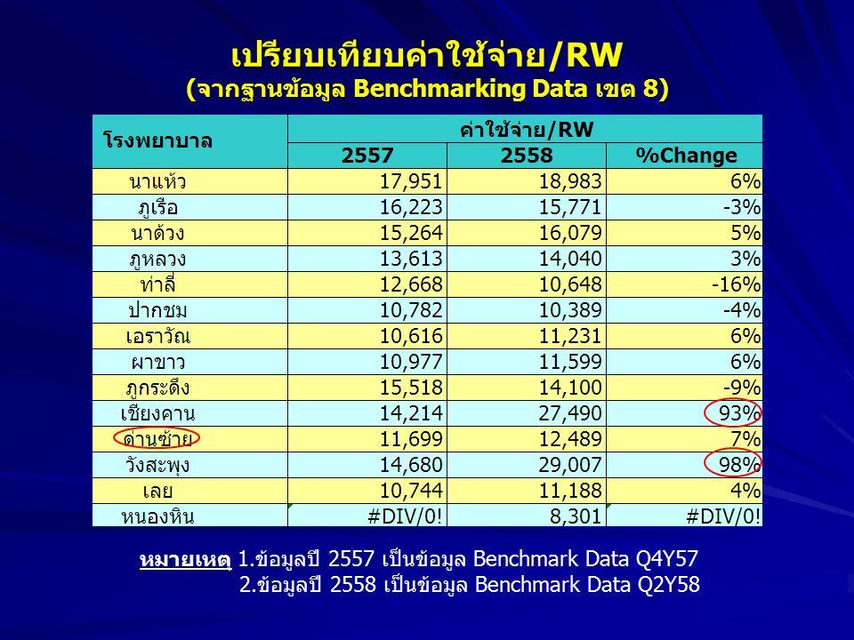 หมายเหตุ 1.ข้อมูลปี 2557 เป็นข้อมูล Benchmark Data Q4Y57 2.ข้อมูลปี 2558 เป็นข้อมูล Benchmark Data Q2Y58 เปรียบเทียบค่าใช้จ่าย/RW (จากฐานข้อมูล Benchmarking Data เขต 8)