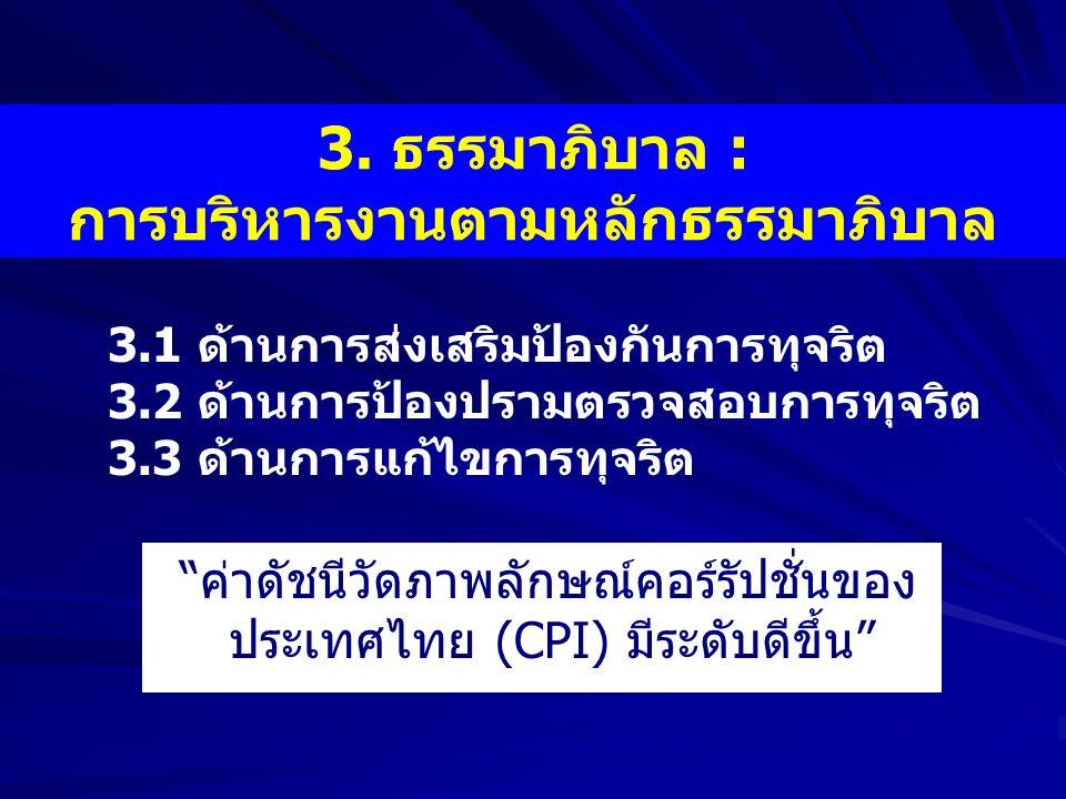"""3. ธรรมาภิบาล : การบริหารงานตามหลักธรรมาภิบาล 3.1 ด้านการส่งเสริมป้องกันการทุจริต 3.2 ด้านการป้องปรามตรวจสอบการทุจริต 3.3 ด้านการแก้ไขการทุจริต """"ค่าดั"""