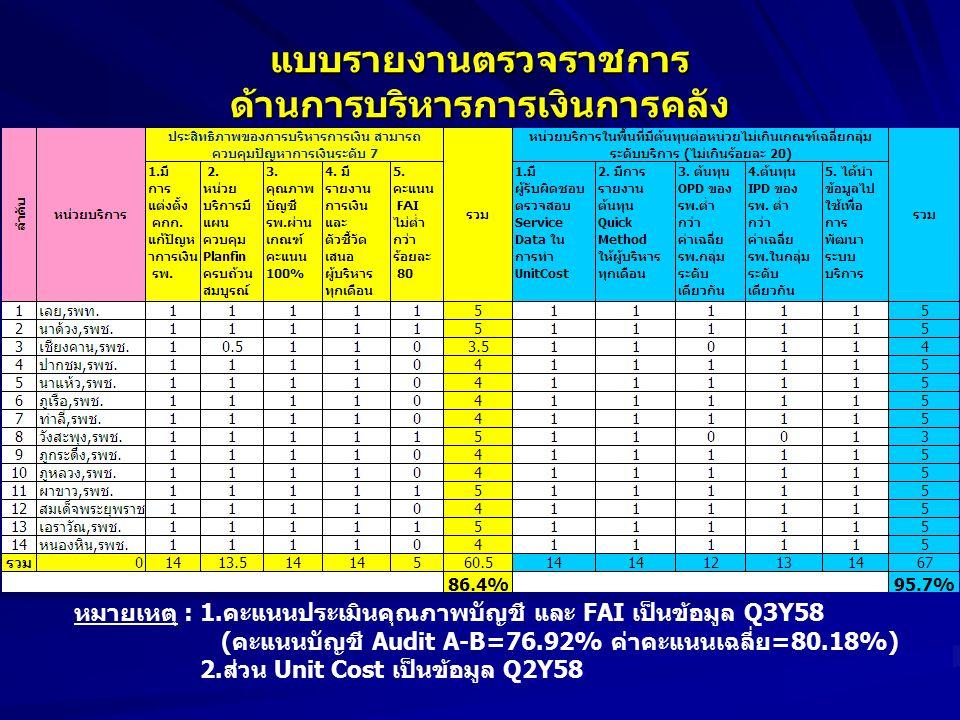 หมายเหตุ : 1.คะแนนประเมินคุณภาพบัญชี และ FAI เป็นข้อมูล Q3Y58 (คะแนนบัญชี Audit A-B=76.92% ค่าคะแนนเฉลี่ย=80.18%) 2.ส่วน Unit Cost เป็นข้อมูล Q2Y58 แบบรายงานตรวจราชการ ด้านการบริหารการเงินการคลัง