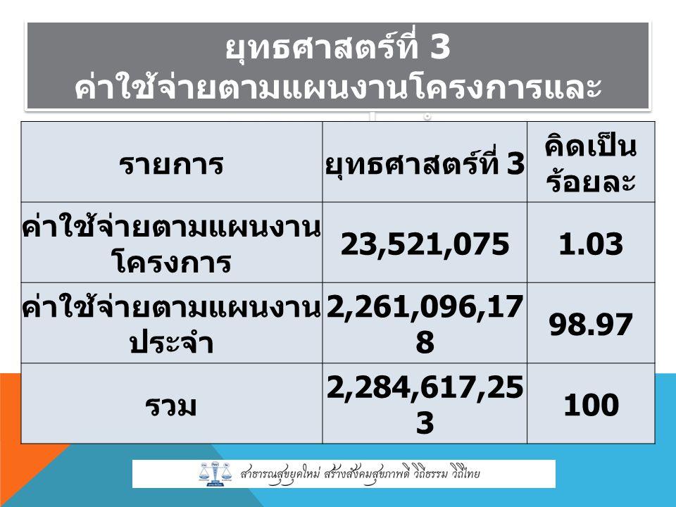 ยุทธศาสตร์ที่ 3 ค่าใช้จ่ายตามแผนงานโครงการและ แผนงานประจำ ยุทธศาสตร์ที่ 3 ค่าใช้จ่ายตามแผนงานโครงการและ แผนงานประจำ รายการยุทธศาสตร์ที่ 3 คิดเป็น ร้อยละ ค่าใช้จ่ายตามแผนงาน โครงการ 23,521,0751.03 ค่าใช้จ่ายตามแผนงาน ประจำ 2,261,096,17 8 98.97 รวม 2,284,617,25 3 100