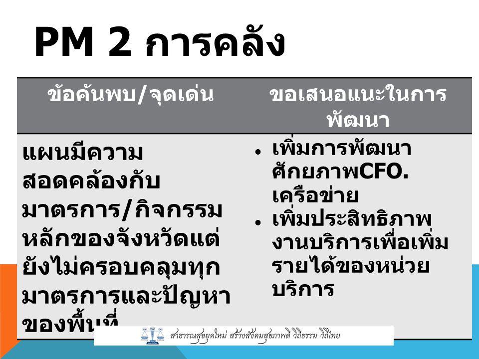 PM 2 การคลัง ข้อค้นพบ / จุดเด่นขอเสนอแนะในการ พัฒนา แผนมีความ สอดคล้องกับ มาตรการ / กิจกรรม หลักของจังหวัดแต่ ยังไม่ครอบคลุมทุก มาตรการและปัญหา ของพื้นที่ เพิ่มการพัฒนา ศักยภาพ CFO.