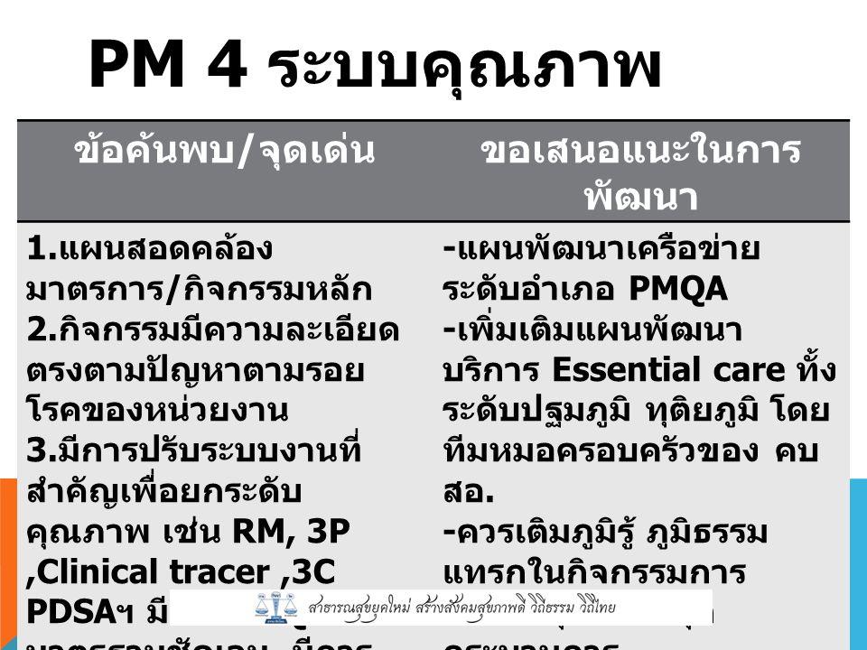 PM 4 ระบบคุณภาพ ข้อค้นพบ / จุดเด่นขอเสนอแนะในการ พัฒนา 1.