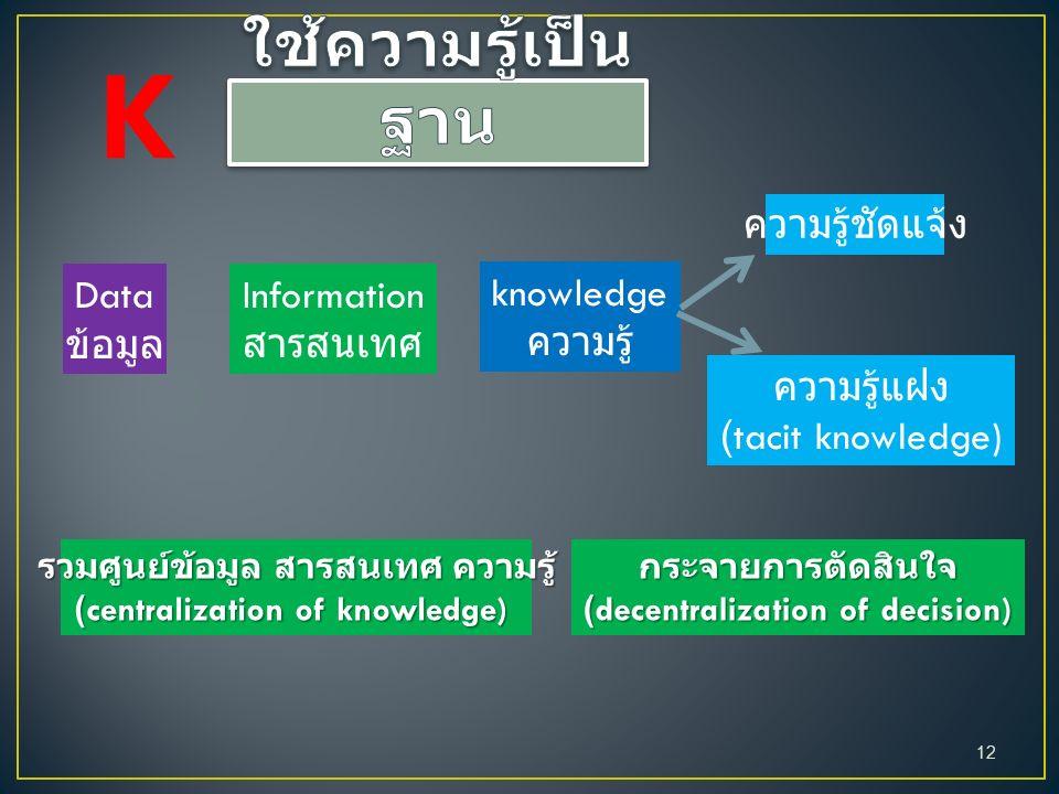 Data ข้อมูล Information สารสนเทศ knowledge ความรู้ ความรู้ชัดแจ้ง ความรู้แฝง (tacit knowledge) รวมศูนย์ข้อมูล สารสนเทศ ความรู้ (centralization of knowledge) กระจายการตัดสินใจ (decentralization of decision) K 12