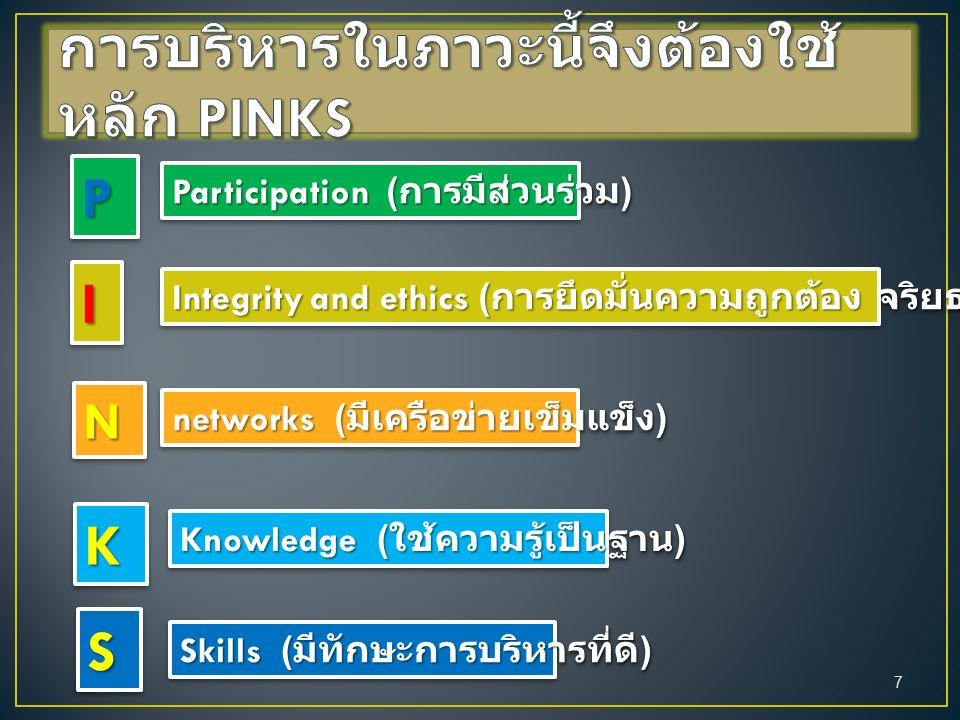 PP Participation ( การมีส่วนร่วม ) II Integrity and ethics ( การยึดมั่นความถูกต้อง จริยธรรม ) NN networks ( มีเครือข่ายเข็มแข็ง ) KK Knowledge ( ใช้ความรู้เป็นฐาน ) SS Skills ( มีทักษะการบริหารที่ดี ) 7