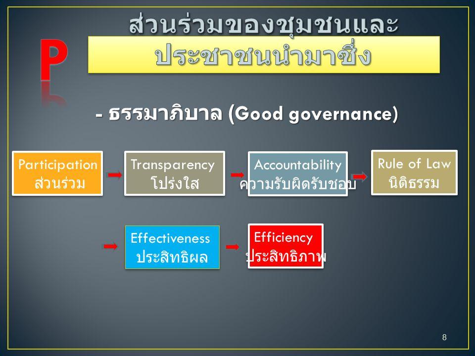 - ธรรมาภิบาล (Good governance) Participation ส่วนร่วม Participation ส่วนร่วม Transparency โปร่งใส Transparency โปร่งใส Accountability ความรับผิดรับชอบ Accountability ความรับผิดรับชอบ Rule of Law นิติธรรม Rule of Law นิติธรรม Effectiveness ประสิทธิผล Effectiveness ประสิทธิผล Efficiency ประสิทธิภาพ Efficiency ประสิทธิภาพ 8