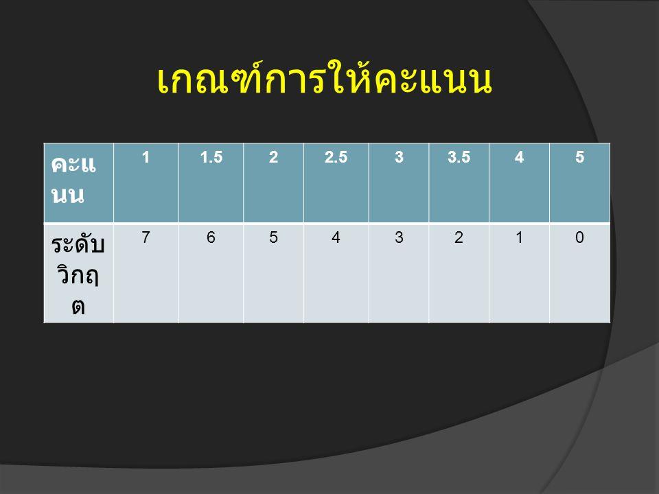 เกณฑ์การให้คะแนน คะแ นน 11.522.533.545 ระดับ วิกฤ ต 76543210
