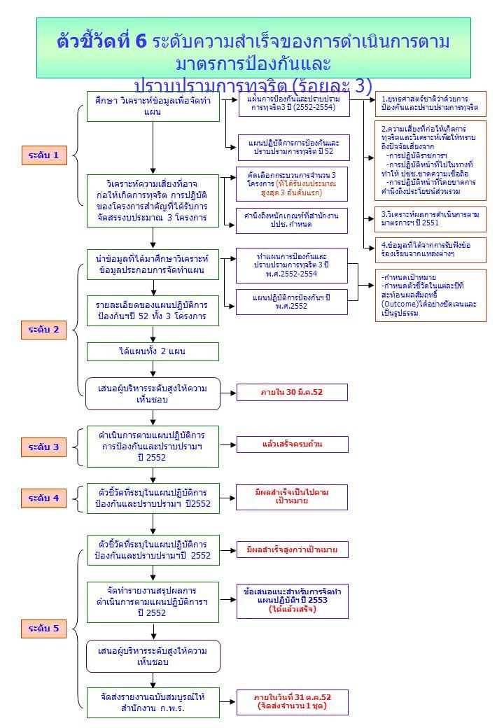 ตัวชี้วัดที่ 6 ระดับความสำเร็จของการดำเนินการตาม มาตรการป้องกันและ ปราบปรามการทุจริต ( ร้อยละ 3) ศึกษา วิเคราะห์ข้อมูลเพื่อจัดทำ แผน แผนการป้องกันและปราบปราม การทุจริต3 ปี (2552-2554) แผนปฏิบัติการการป้องกันและ ปราบปรามการทุจริต ปี 52 4.ข้อมูลที่ได้จากการรับฟังข้อ ร้องเรียนจากแหล่งต่างๆ ระดับ 1 1.ยุทธศาสตร์ชาติว่าด้วยการ ป้องกันและปราบปรามการทุจริต 2.ความเสี่ยงที่ก่อให้เกิดการ ทุจริตและวิเคราะห์เพื่อให้ทราบ ถึงปัจจัยเสี่ยงจาก -การปฏิบัติราชการฯ -การปฏิบัติหน้าที่ไปในทางที่ ทำให้ ปชช.ขาดความเชื่อถือ -การปฏิบัติหน้าที่โดยขาดการ คำนึงถึงประโยชน์ส่วนรวม 3.วิเคราะห์ผลการดำเนินการตาม มาตรการฯ ปี 2551 วิเคราะห์ความเสี่ยงที่อาจ ก่อให้เกิดการทุจริต การปฏิบัติ ของโครงการสำคัญที่ได้รับการ จัดสรรงบประมาณ 3 โครงการ คัดเลือกกระบวนการจำนวน 3 โครงการ (ที่ได้รับงบประมาณ สูงสุด 3 อันดับแรก) คำนึงถึงหนักเกณฑ์ที่สำนักงาน ปปช.