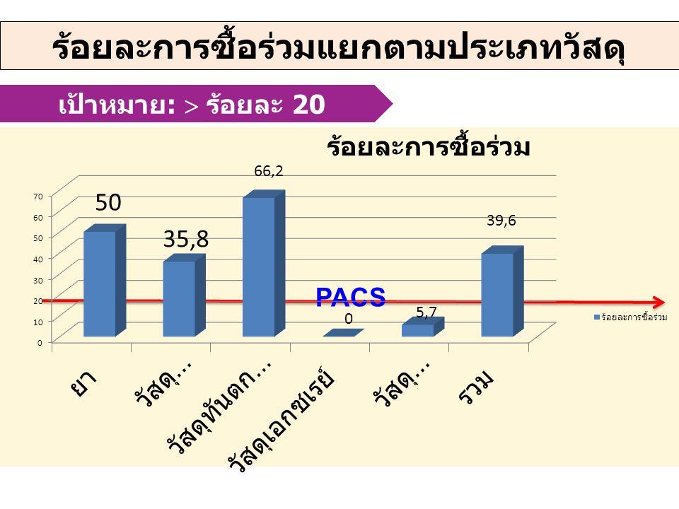 เป้าหมาย :  ร้อยละ 20 ร้อยละการซื้อร่วมแยกตามประเภทวัสดุ PACS