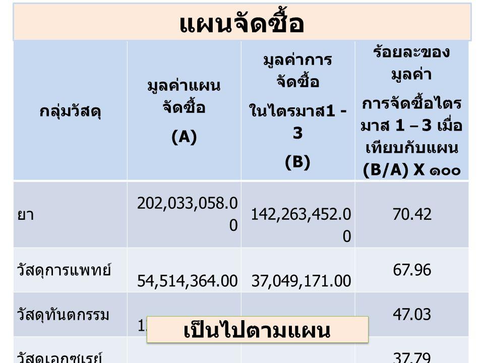 กลุ่มวัสดุ มูลค่าแผน จัดซื้อ (A) มูลค่าการ จัดซื้อ ในไตรมาส 1 - 3 (B) ร้อยละของ มูลค่า การจัดซื้อไตร มาส 1 – 3 เมื่อ เทียบกับแผน (B/A) X ๑๐๐ ยา 202,033,058.0 0 142,263,452.0 0 70.42 วัสดุการแพทย์ 54,514,364.00 37,049,171.00 67.96 วัสดุทันตกรรม 12,103,002.00 4,381,969.00 47.03 วัสดุเอกซเรย์ 4,262,843.00 374,658.00 37.79 วัสดุ วิทยาศาสตร์ 63,209,040.00 45,100,985.00 74.97 ภาพรวมจังหวัด 336,122,307.0 0 229,170,235.0 0 70.08 แผนจัดซื้อ เป็นไปตามแผน