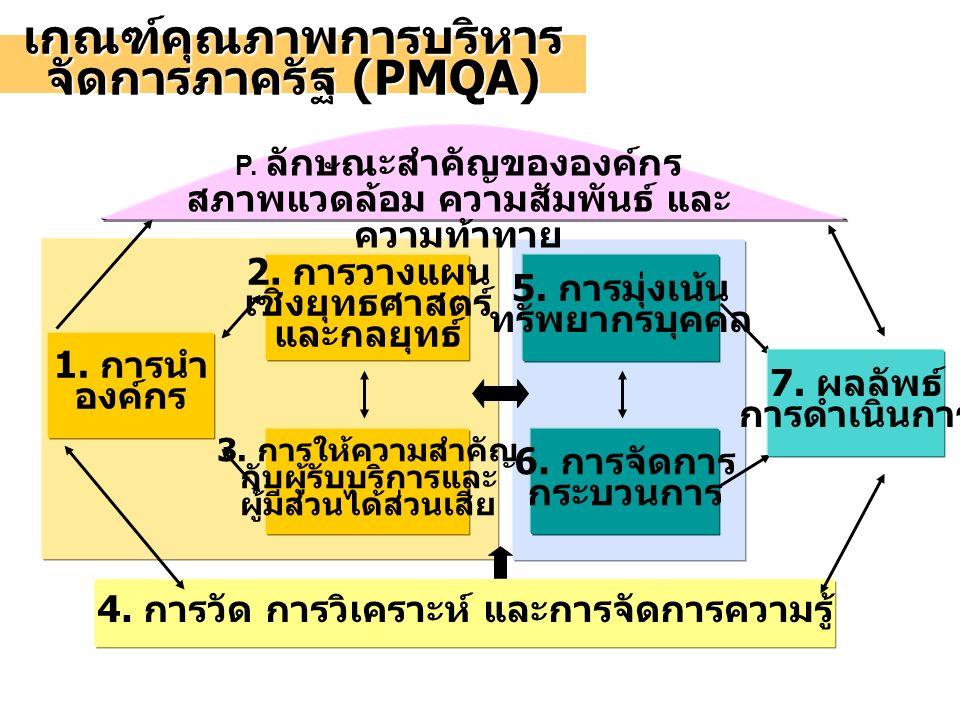 6. การจัดการ กระบวนการ 5. การมุ่งเน้น ทรัพยากรบุคคล 4. การวัด การวิเคราะห์ และการจัดการความรู้ 3. การให้ความสำคัญ กับผู้รับบริการและ ผู้มีส่วนได้ส่วนเ