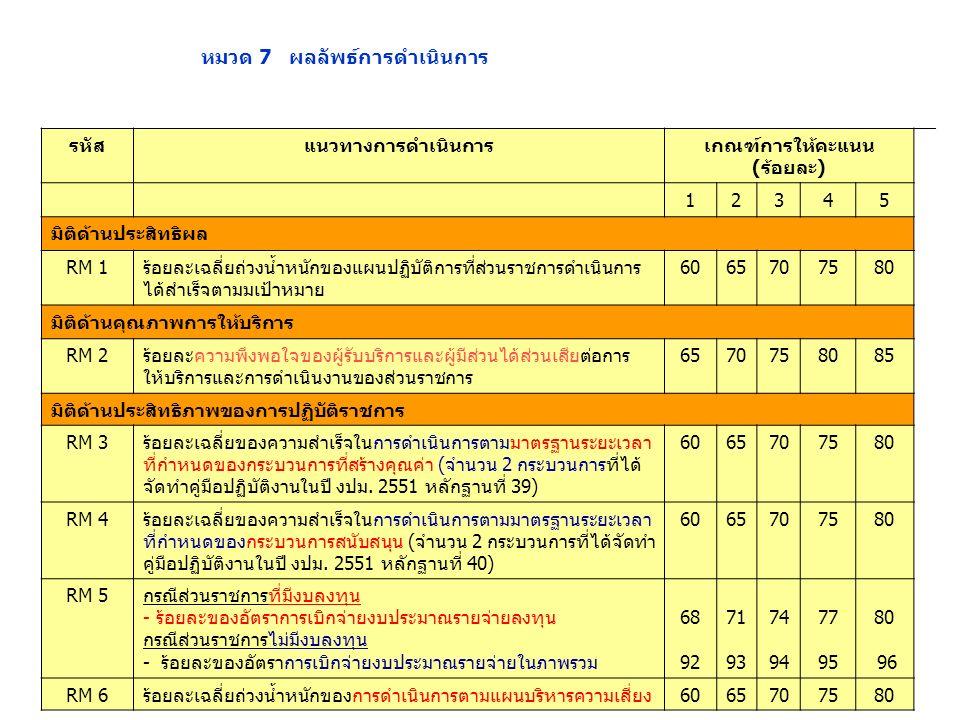 หมวด 7 ผลลัพธ์การดำเนินการ รหัสแนวทางการดำเนินการเกณฑ์การให้คะแนน (ร้อยละ) 12345 มิติด้านประสิทธิผล RM 1ร้อยละเฉลี่ยถ่วงน้ำหนักของแผนปฏิบัติการที่ส่วนราชการดำเนินการ ได้สำเร็จตามมเป้าหมาย 6065707580 มิติด้านคุณภาพการให้บริการ RM 2ร้อยละความพึงพอใจของผู้รับบริการและผู้มีส่วนได้ส่วนเสียต่อการ ให้บริการและการดำเนินงานของส่วนราชการ 6570758085 มิติด้านประสิทธิภาพของการปฏิบัติราชการ RM 3ร้อยละเฉลี่ยของความสำเร็จในการดำเนินการตามมาตรฐานระยะเวลา ที่กำหนดของกระบวนการที่สร้างคุณค่า (จำนวน 2 กระบวนการที่ได้ จัดทำคู่มือปฏิบัติงานในปี งปม.