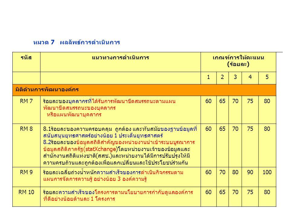 หมวด 7 ผลลัพธ์การดำเนินการ รหัสแนวทางการดำเนินการเกณฑ์การให้คะแนน (ร้อยละ) 12345 มิติด้านการพัฒนาองค์กร RM 7ร้อยละของบุคลากรที่ได้รับการพัฒนาขีดสมรรถนะตามแผน พัฒนาขีดสมรรถนะของบุคลากร หรือแผนพัฒนาบุคลากร 6065707580 RM 88.1ร้อยละของความครอบคลุม ถูกต้อง และทันสมัยของฐานข้อมูลที่ สนับสนุนยุทธศาสตร์อย่างน้อย 1 ประเด็นยุทธศาสตร์ 8.2ร้อยละของข้อมูลสถิติสำคัญของหน่วยงานนำเข้าระบบบูรณาการ ข้อมูลสถิติภาครัฐ(statXchange)โดยหน่วยงานเจ้าของข้อมูลและ สำนักงานสถิติแห่งชาติ(สสช.)และหน่วยงานได้มีการปรับปรุงให้มี ความครบถ้วนและถูกต้องเพื่อแลกเปลี่ยนและใช้ประโยชน์ร่วมกัน 6065707580 RM 9ร้อยละเฉลี่ยถ่วงน้ำหนักความสำเร็จของการดำเนินกิจกรรมตาม แผนการจัดการความรู้ อย่างน้อย 3 องค์ความรู้ 60708090100 RM 10ร้อยละความสำเร็จของโครงการตามนโยบายการกำกับดูแลองค์การ ที่ดีอย่างน้อยด้านละ 1 โครงการ 6065707580