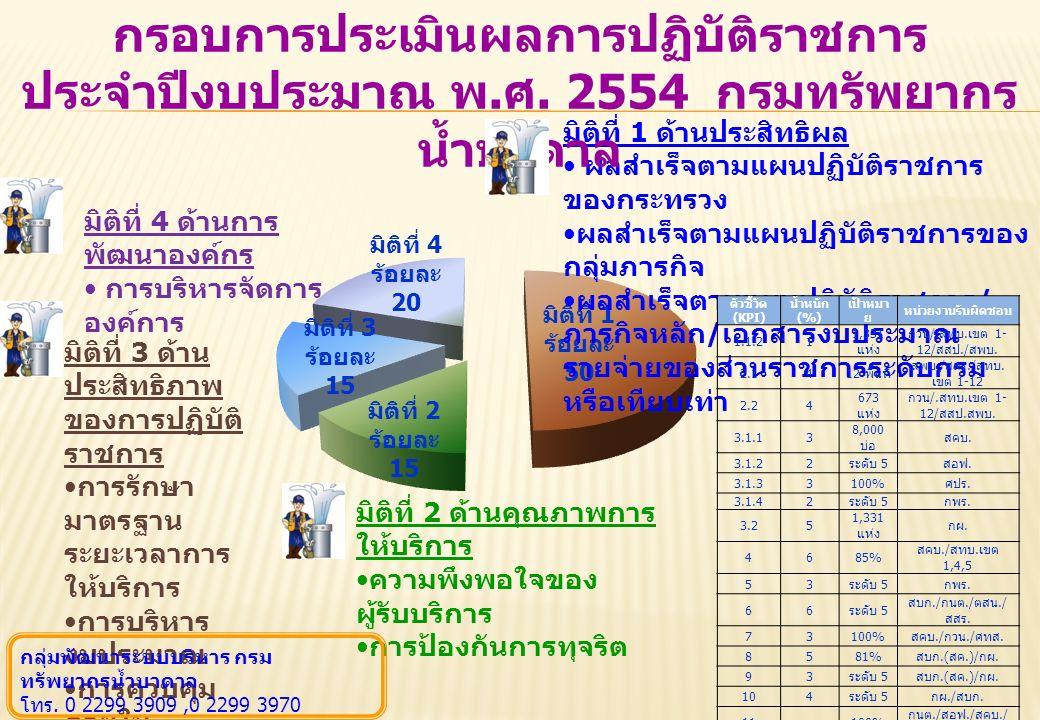 มิติที่ 1 ด้านประสิทธิผล ผลสำเร็จตามแผนปฏิบัติราชการ ของกระทรวง ผลสำเร็จตามแผนปฏิบัติราชการของ กลุ่มภารกิจ ผลสำเร็จตามแผนปฏิบัติราชการ / ภารกิจหลัก / เอกสารงบประมาณ รายจ่ายของส่วนราชการระดับกรม หรือเทียบเท่า มิติที่ 2 ด้านคุณภาพการ ให้บริการ ความพึงพอใจของ ผู้รับบริการ การป้องกันการทุจริต มิติที่ 3 ด้าน ประสิทธิภาพ ของการปฏิบัติ ราชการ การรักษา มาตรฐาน ระยะเวลาการ ให้บริการ การบริหาร งบประมาณ การควบคุม ภายใน การพัฒนา กฎหมาย มิติที่ 4 ด้านการ พัฒนาองค์กร การบริหารจัดการ องค์การ กรอบการประเมินผลการปฏิบัติราชการ ประจำปีงบประมาณ พ.